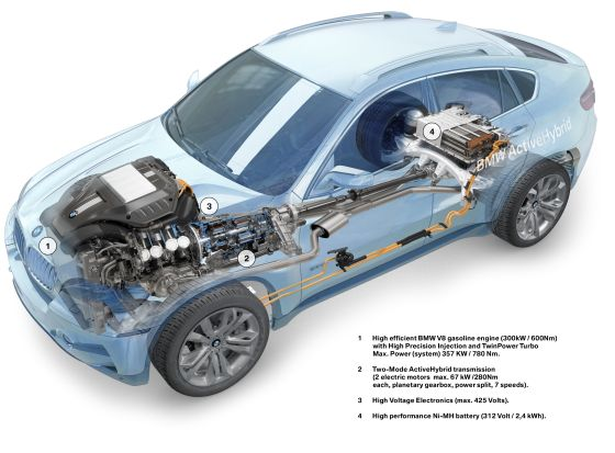 The Technology of the BMW Active Hybrid X6 (Graphic: BMW)